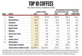 Folgers Coffee Chart Best Ground Coffee Brand Best Coffee In The World