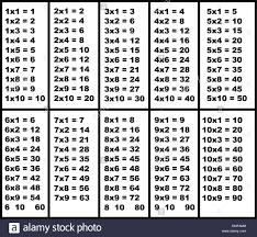 28 Multiplication Chart Multiplication Table Stock Photos Multiplication Table