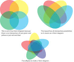 Venn Diagram Intersection Visually Blog Euler And Venn Diagrams They Arent Just For Fun