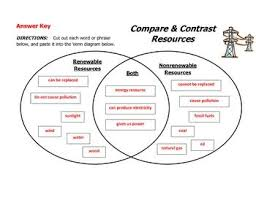 Compare And Contrast Renewable And Nonrenewable Resources Venn Diagram Energy Resources Compare And Contrast Diagram Energy