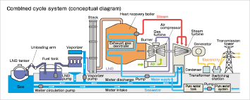 outline of thermal power generation [kepco] gas power plant layout and working combined cycle power generation combined cycle system (conceptual diagram)