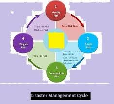A Flow Chart On Disaster Management Cycle Social Science