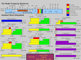 10 Meter Band Frequency Chart Ham Band Plan Japanese Amateurradio Band Plans