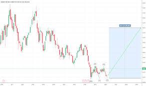 Tur Stock Price And Chart Nasdaq Tur Tradingview