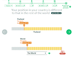 Hows Your Income Distribution In A Country And Global Level