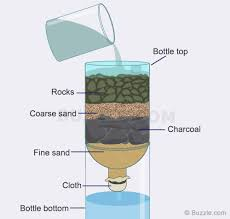 portable water filter diagram. Homemade Water Filter Portable Diagram