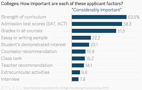colleges how important are each of these applicant factors   image