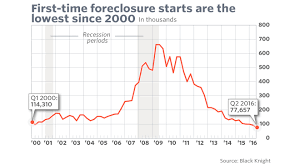 This One Chart Shows How Dramatically Foreclosures Have
