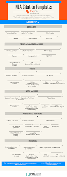 Mla Citation Templates Easy Infographic For Students