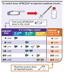 Module 5 Understanding Insulin Therapy