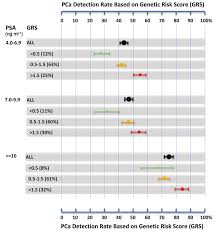 The Xus Chart For Prostate Biopsy Caucasian The Average