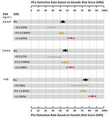 Psa Score Chart The Xus Chart For Prostate Biopsy Caucasian The Average