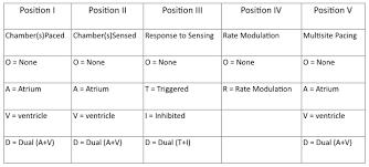 Pacemaker Rhythms Normal Patterns Litfl Ecg Library