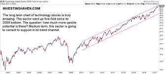 An Amazing Long Term Technology Stock Chart How Much Upside