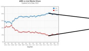 Amd Vs Intel Market Share May 2019 Amd
