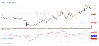 Nhpc Share Price Chart Life Insurance Corporation Of India Ups Stake In Nhpc From