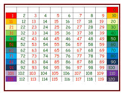 Color Coded Number Grid 0 120 Pdf Google Drive Math