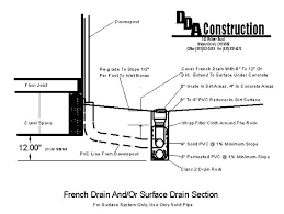 french drain construction. Unique French DDA Construction Home Drainage Systems Intended French Drain Construction E