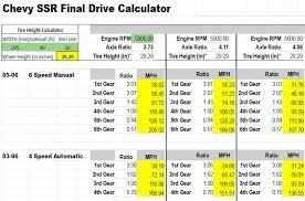 Ssr Drive Gear Ratios Vs Tire Size Rpm Speed Chevy Ssr