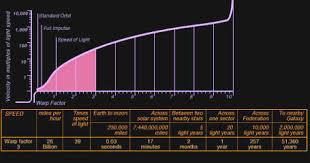 Warp Speed Chart Technical Warp Speeds