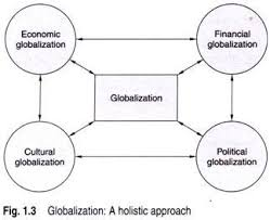 essay on globalization and business therefore globalization be defined as the process of integration and convergence of economic financial cultural and political systems across the