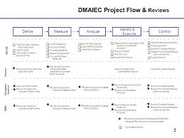 Project Management Review Template Top Result Best Of Images About