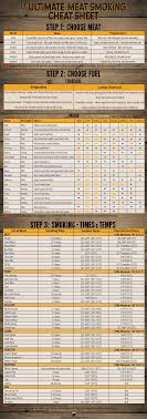 Wood For Smoking Meat Chart Ultimate Meat Smoking Cheat Sheet King Of The Coals