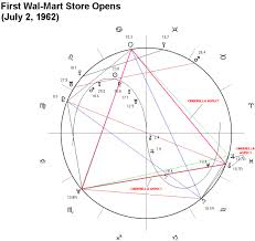 Financial Astrology Software And First Trade Data Msft