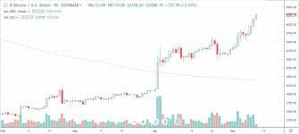 Crypto Market Update Bitcoin Btc Reaches 2x From Bottom