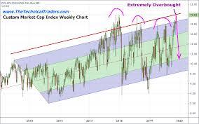 Liquidity Volume Diminish What Next Technical Traders
