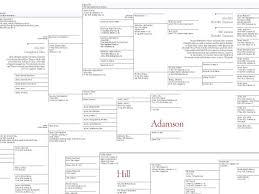 Visualcomplexity Com 20 Generations Family Tree