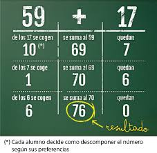 Antologia de problemas matematicos matematicas les comparto este material para trabajar y repasar problemas matematicos con. El Metodo Matematico Abn Inventado En Espana Para Aprender Matematicas Que Arrasa
