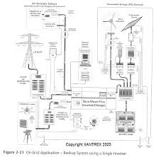 schematics for generators solar wind and battery installations this drawing shows how to install solar panel arrays wind generators batteries and a generator to a pair of 120 volt