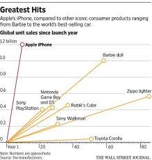 Among The Iphones Biggest Transformations Apple Itself