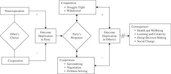 1 Flowchart Of Conflict Process Download Scientific Diagram