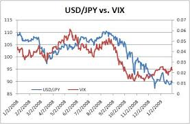 Jpy Usd Chart A Turn In Usd Jpy Seeking Alpha