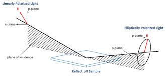 Short Introduction Ellipsometry Quantum Design