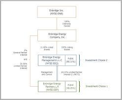 Ownership Structure Enbridge Partners