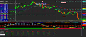Buy Sell Signal For Amibroker Interactive Brokers Stock