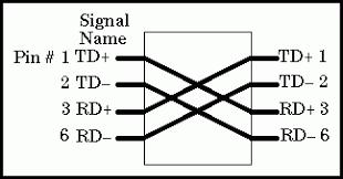 tia eia a wiring diagram wiring diagram work rj45 wiring diagram wire