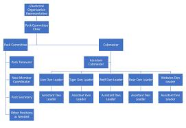 Pack Organization Chart Cub Scout Pack 846 Pack Info