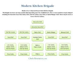 No annoying ads, no download limits, enjoy it and don't forget to bookmark and. Modern Kitchen Brigade System Chefs Resources Modern Kitchen Brigade Modern Kitchen Classical Kitchen