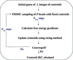 A Flow Chart Of The Calculation Of Centroid Irc Download