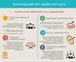 Закачать Учет труда и заработной платы на Предприятии отчет по  Учет труда и заработной платы на предприятии отчет по практике рб в деталях
