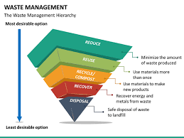Waste Management Recycling Chart Waste Management