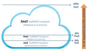 Iaas Vs Paas Fedramp Iaas Vs Paas Vs Saas Project Hosts Security Compliant Clouds