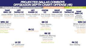 Liverpool Roster 2015 Dallas Cowboys Depth Chart Rotoworld