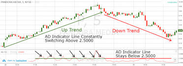 Best Strategies For Trading With The Advance Decline Ratio