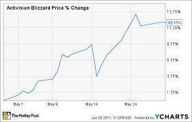 Why Activision Blizzard Stock Jumped 12 In May The Motley