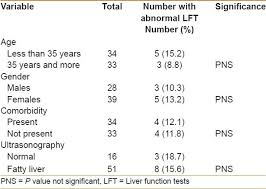 Pattern Of Liver Function Tests In Morbidly Obese Saudi